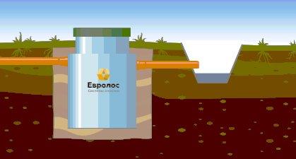евролос способ отвода чистой воды